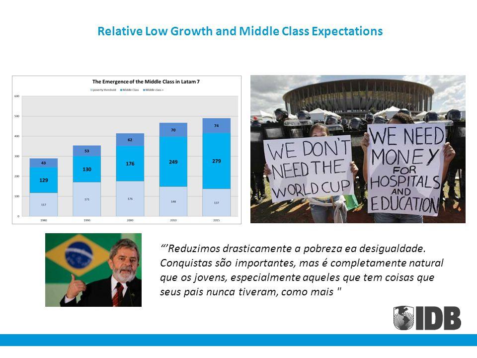 Relative Low Growth and Middle Class Expectations Reduzimos drasticamente a pobreza ea desigualdade.