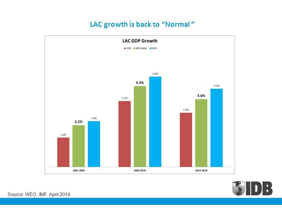 LAC growth is back to Normal Source: WEO, IMF. April 2014