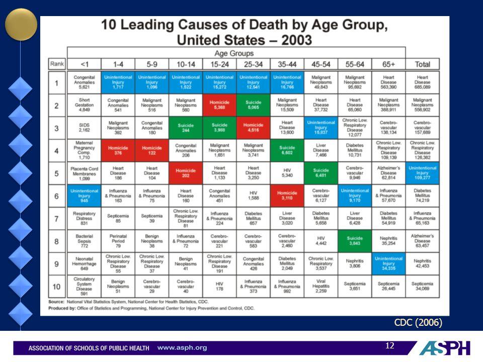 CDC (2006) 12
