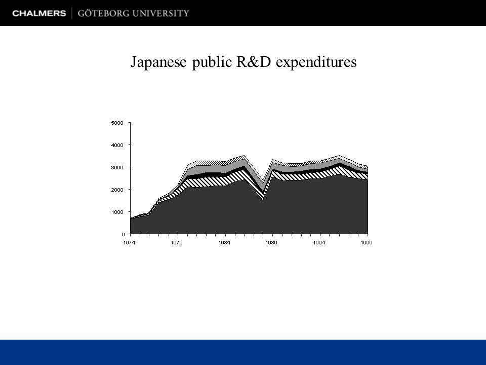 Japanese public R&D expenditures