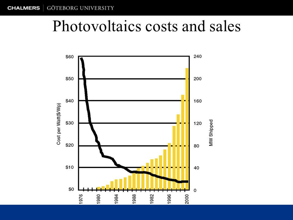 Photovoltaics costs and sales