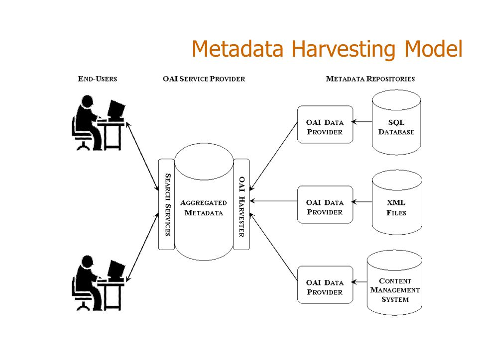 Metadata Harvesting Model