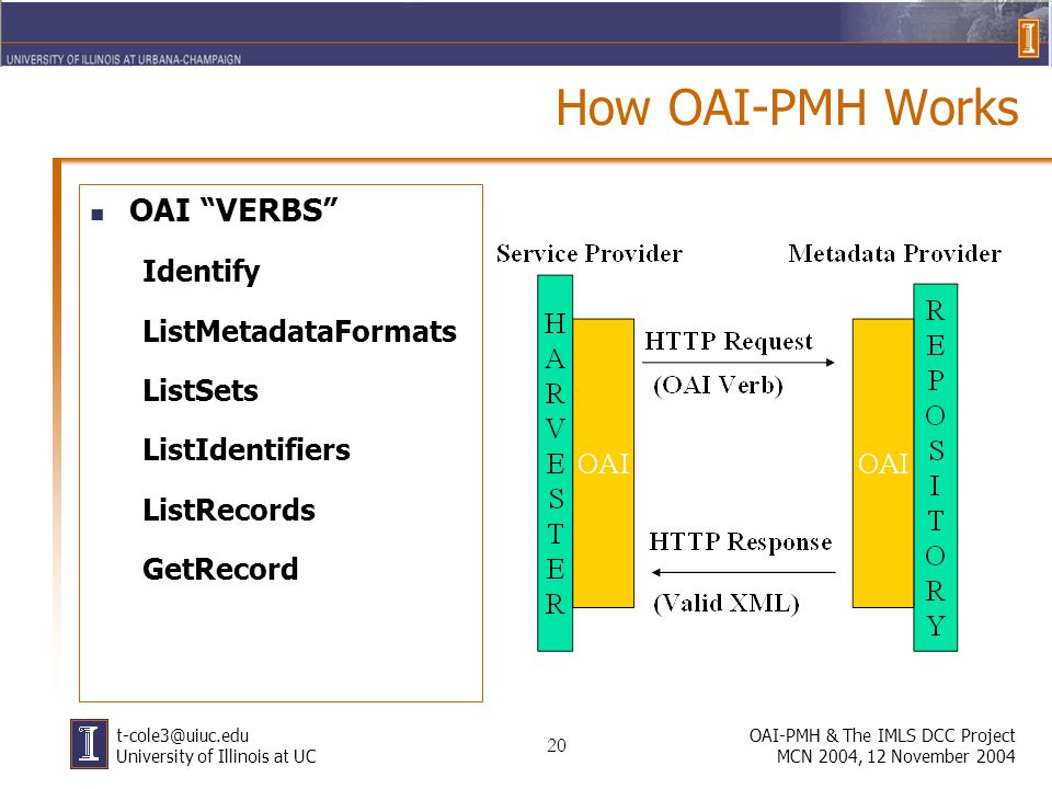 20 OAI-PMH & The IMLS DCC Project MCN 2004, 12 November 2004 t-cole3@uiuc.edu University of Illinois at UC How OAI-PMH Works OAI VERBS Identify ListMetadataFormats ListSets ListIdentifiers ListRecords GetRecord