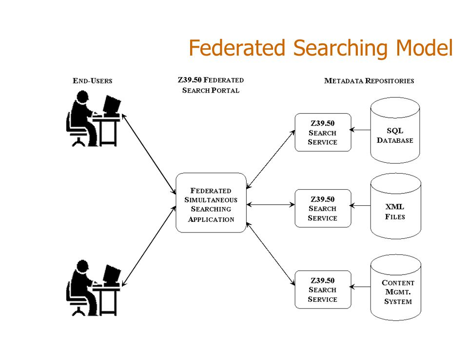 Federated Searching Model