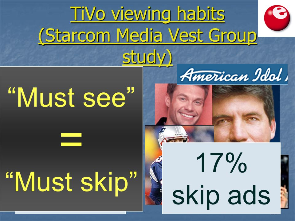 23 TiVo viewing habits (Starcom Media Vest Group study) 77% skip ads LIVE 17% skip ads Must see = Must skip