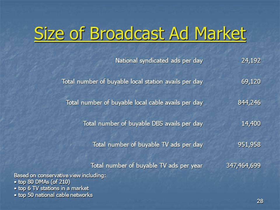 28 Size of Broadcast Ad Market National syndicated ads per day 24,192 Total number of buyable local station avails per day 69,120 Total number of buyable local cable avails per day 844,246 Total number of buyable DBS avails per day 14,400 Total number of buyable TV ads per day 951,958 Total number of buyable TV ads per year 347,464,699 Based on conservative view including: top 80 DMAs (of 210) top 80 DMAs (of 210) top 6 TV stations in a market top 6 TV stations in a market top 50 national cable networks top 50 national cable networks