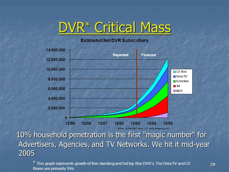 29 DVR * Critical Mass 10% household penetration is the first magic number for Advertisers, Agencies, and TV Networks.