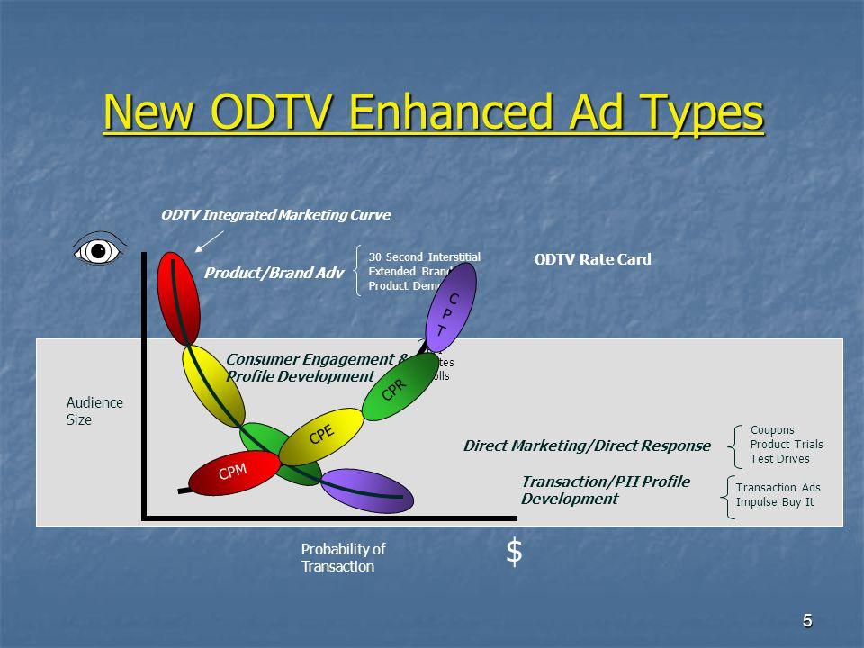 6 Mapping ODTV Technologies VOD/DVRs Audience Size Probability of Transaction ODTV Integrated Marketing Curve $ Broadcast TV VOD DVRs/VOD VOD & Broadband VOD VOD & Broadband