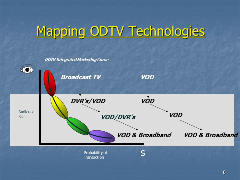6 Mapping ODTV Technologies VOD/DVRs Audience Size Probability of Transaction ODTV Integrated Marketing Curve $ Broadcast TV VOD DVRs/VOD VOD & Broadband VOD VOD & Broadband