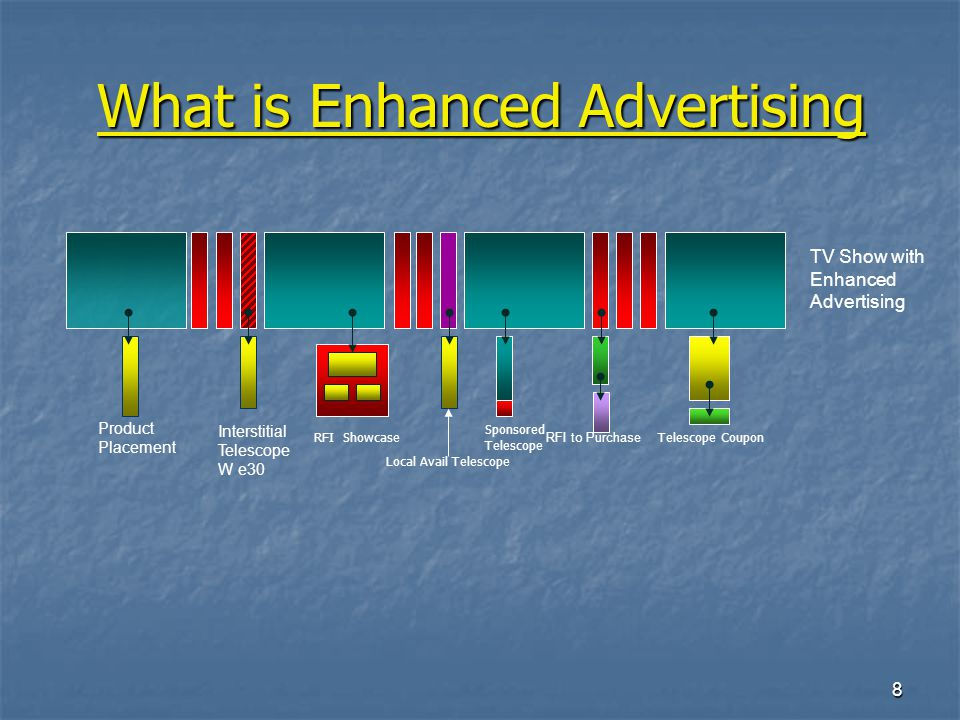 19 Examples of Enhanced Ad Basic Rules On/Off – Is the ad extension in Force – yes/no On/Off – Is the ad extension in Force – yes/no Context - In what setting is the ad being enhanced – Network Position, POD Position are possible variables.