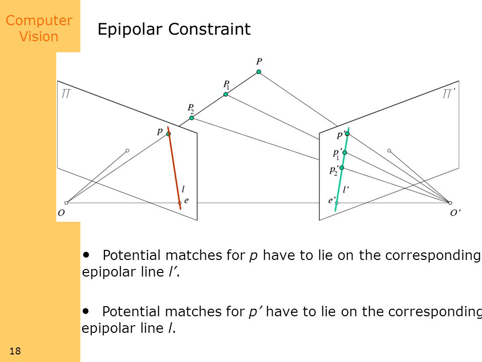 Computer Vision 18 Epipolar Constraint Potential matches for p have to lie on the corresponding epipolar line l.
