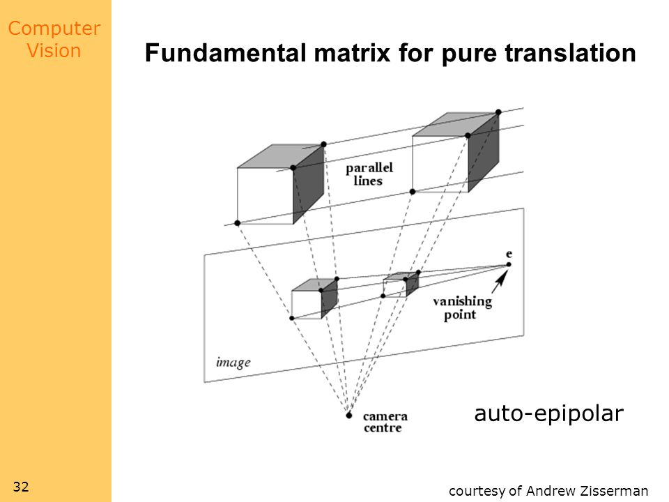 Computer Vision 32 Fundamental matrix for pure translation courtesy of Andrew Zisserman auto-epipolar