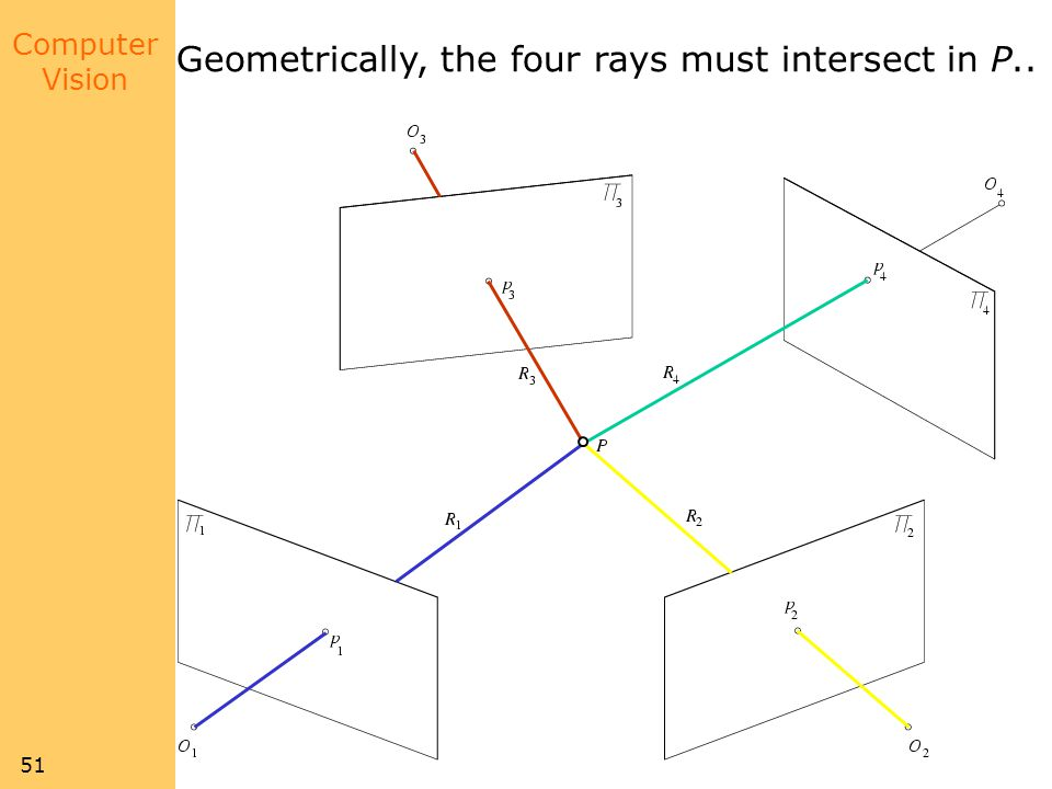 Computer Vision 51 Geometrically, the four rays must intersect in P..