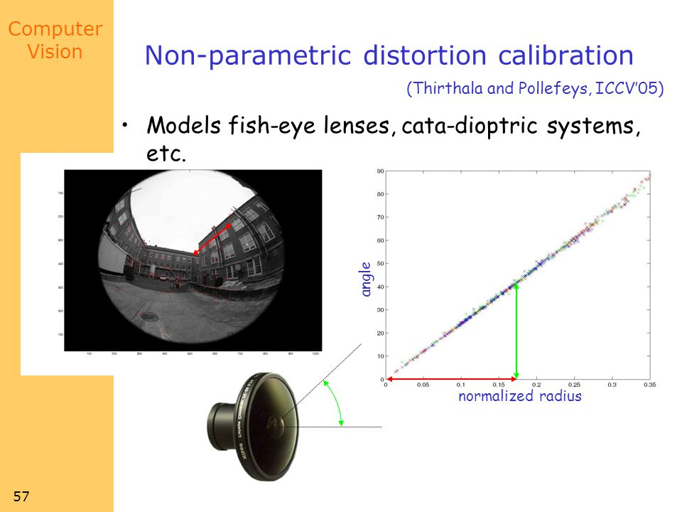 Computer Vision 57 Non-parametric distortion calibration (Thirthala and Pollefeys, ICCV05) normalized radius angle Models fish-eye lenses, cata-dioptric systems, etc.