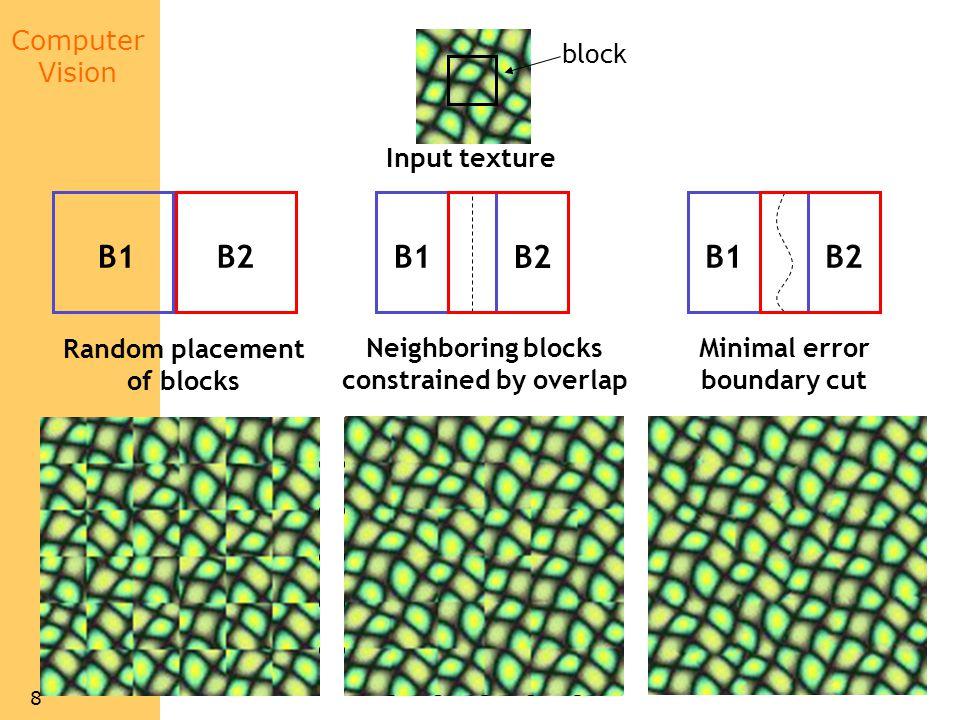 Computer Vision 8 Input texture B1B2 Random placement of blocks block B1 B2 Neighboring blocks constrained by overlap B1B2 Minimal error boundary cut