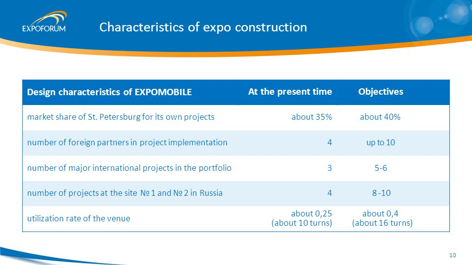 Characteristics of expo construction Design characteristics of EXPOMOBILE At the present time Objectives market share of St.