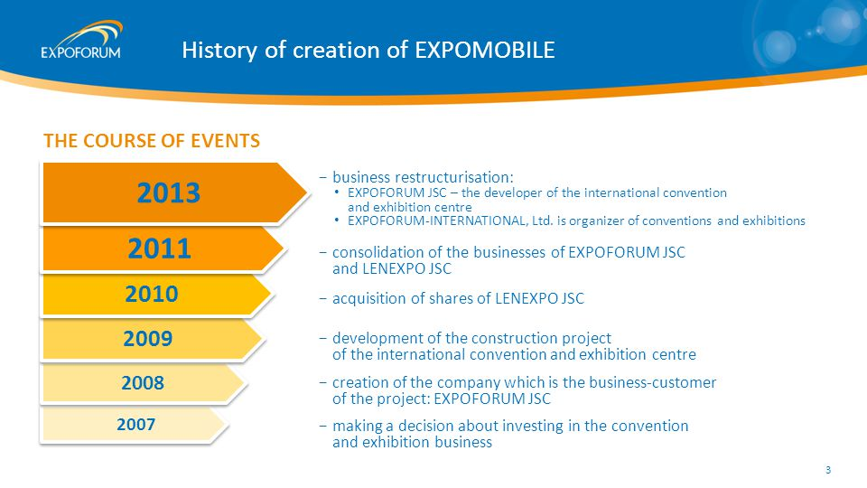 2007 2008 2009 History of creation of EXPOMOBILE making a decision about investing in the convention and exhibition business THE COURSE OF EVENTS 2010 2011 creation of the company which is the business-customer of the project: EXPOFORUM JSC development of the construction project of the international convention and exhibition centre consolidation of the businesses of EXPOFORUM JSC and LENEXPO JSC acquisition of shares of LENEXPO JSC 2013 business restructurisation: EXPOFORUM JSC – the developer of the international convention and exhibition centre EXPOFORUM-INTERNATIONAL, Ltd.