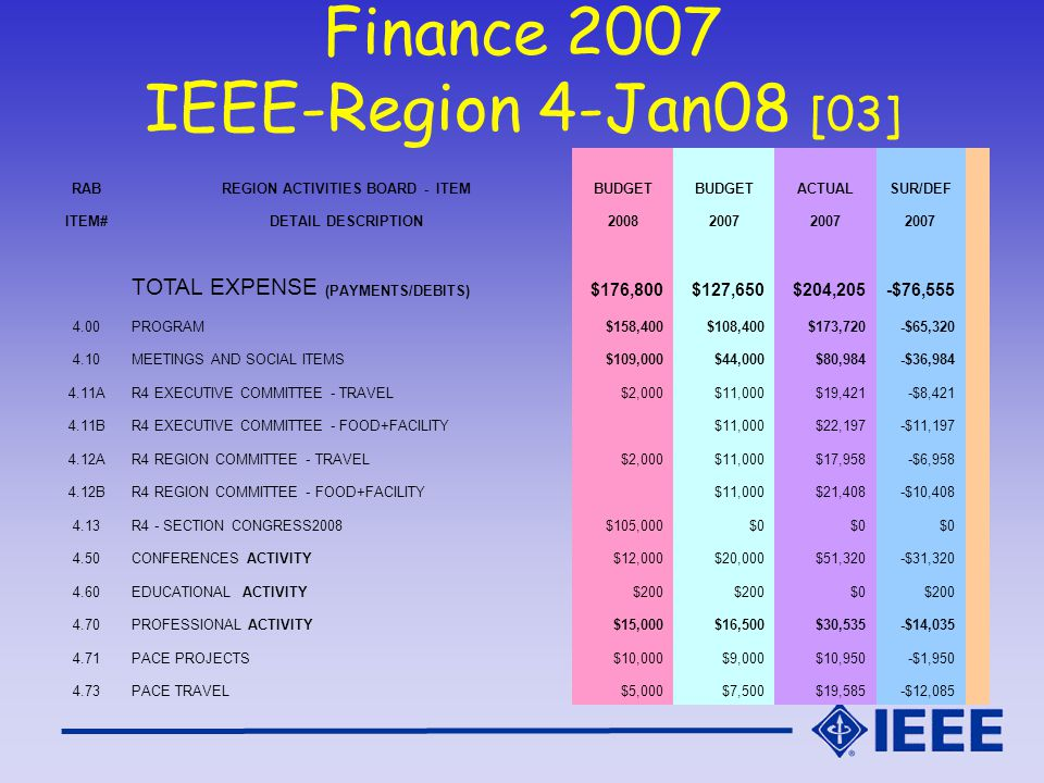 Finance 2007 IEEE-Region 4-Jan08 [03] RABREGION ACTIVITIES BOARD - ITEMBUDGET ACTUALSUR/DEF ITEM#DETAIL DESCRIPTION20082007 TOTAL EXPENSE (PAYMENTS/DEBITS) $176,800$127,650$204,205-$76,555 4.00PROGRAM$158,400$108,400$173,720-$65,320 4.10MEETINGS AND SOCIAL ITEMS$109,000$44,000$80,984-$36,984 4.11AR4 EXECUTIVE COMMITTEE - TRAVEL$2,000$11,000$19,421-$8,421 4.11BR4 EXECUTIVE COMMITTEE - FOOD+FACILITY $11,000$22,197-$11,197 4.12AR4 REGION COMMITTEE - TRAVEL$2,000$11,000$17,958-$6,958 4.12BR4 REGION COMMITTEE - FOOD+FACILITY $11,000$21,408-$10,408 4.13R4 - SECTION CONGRESS2008$105,000$0 4.50CONFERENCES ACTIVITY$12,000$20,000$51,320-$31,320 4.60EDUCATIONAL ACTIVITY$200 $0$200 4.70PROFESSIONAL ACTIVITY$15,000$16,500$30,535-$14,035 4.71PACE PROJECTS$10,000$9,000$10,950-$1,950 4.73PACE TRAVEL$5,000$7,500$19,585-$12,085