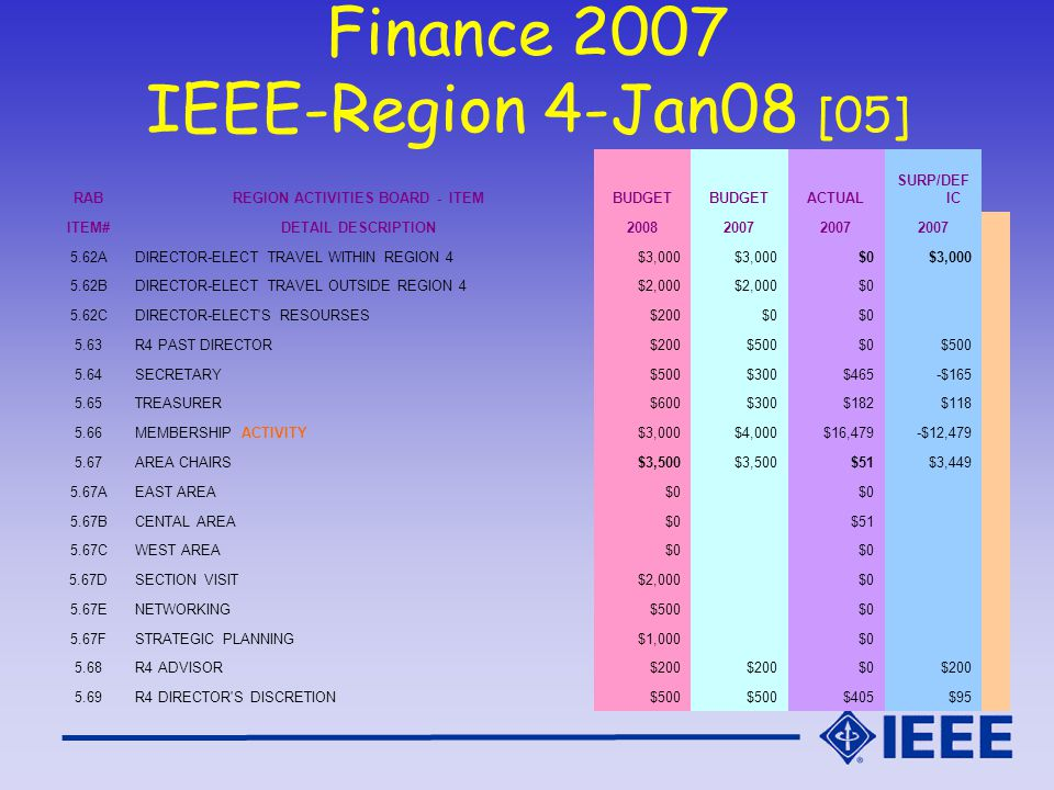 Finance 2007 IEEE-Region 4-Jan08 [05] RABREGION ACTIVITIES BOARD - ITEMBUDGET ACTUAL SURP/DEF IC ITEM#DETAIL DESCRIPTION20082007 5.62ADIRECTOR-ELECT TRAVEL WITHIN REGION 4$3,000 $0$3,000 5.62BDIRECTOR-ELECT TRAVEL OUTSIDE REGION 4$2,000 $0 5.62CDIRECTOR-ELECT S RESOURSES$200$0 5.63R4 PAST DIRECTOR$200$500$0$500 5.64SECRETARY$500$300$465-$165 5.65TREASURER$600$300$182$118 5.66MEMBERSHIP ACTIVITY$3,000$4,000$16,479-$12,479 5.67AREA CHAIRS$3,500 $51$3,449 5.67AEAST AREA$0 5.67BCENTAL AREA$0 $51 5.67CWEST AREA$0 5.67DSECTION VISIT$2,000 $0 5.67ENETWORKING$500 $0 5.67FSTRATEGIC PLANNING$1,000 $0 5.68R4 ADVISOR$200 $0$200 5.69R4 DIRECTOR S DISCRETION$500 $405$95