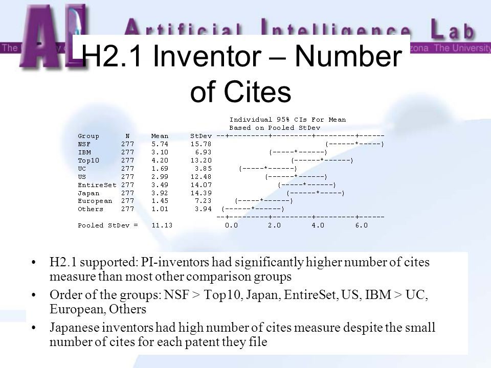 H2.1 Inventor – Number of Cites H2.1 supported: PI-inventors had significantly higher number of cites measure than most other comparison groups Order of the groups: NSF > Top10, Japan, EntireSet, US, IBM > UC, European, Others Japanese inventors had high number of cites measure despite the small number of cites for each patent they file