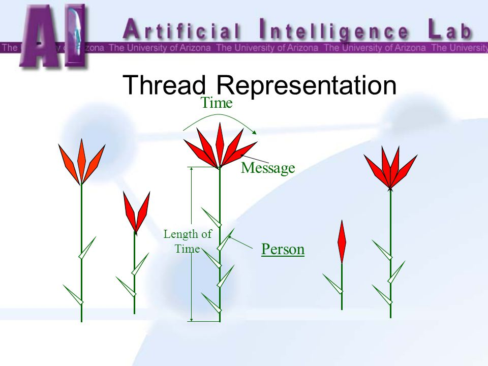 Thread Representation Time Message Person Length of Time