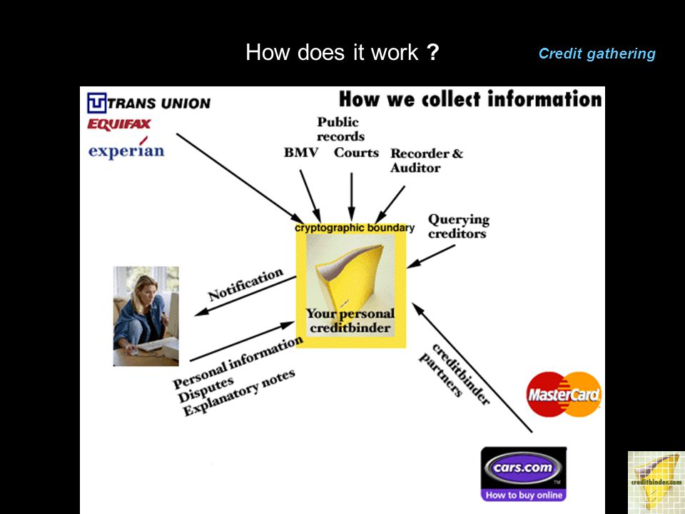 How does it work Credit gathering