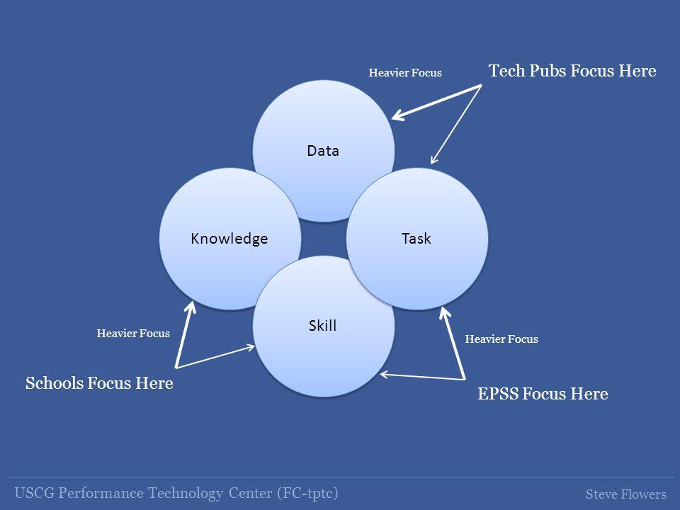 USCG Performance Technology Center (FC-tptc) Steve Flowers Data Knowledge Skill Task Schools Focus Here Tech Pubs Focus Here EPSS Focus Here Heavier Focus