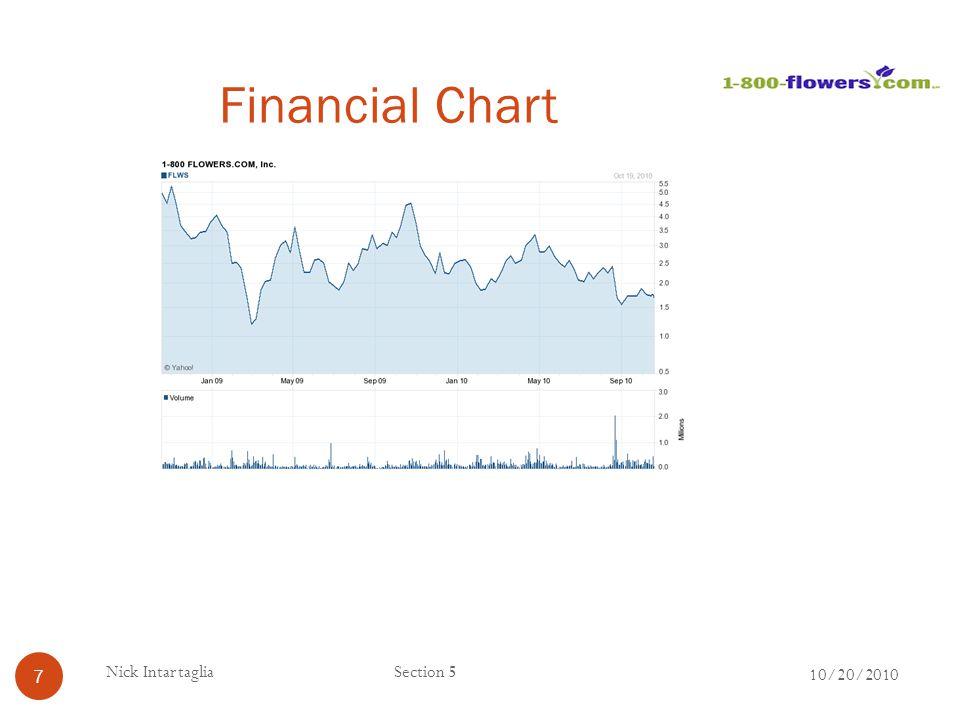 Financial Chart 10/20/2010 7 Nick IntartagliaSection 5