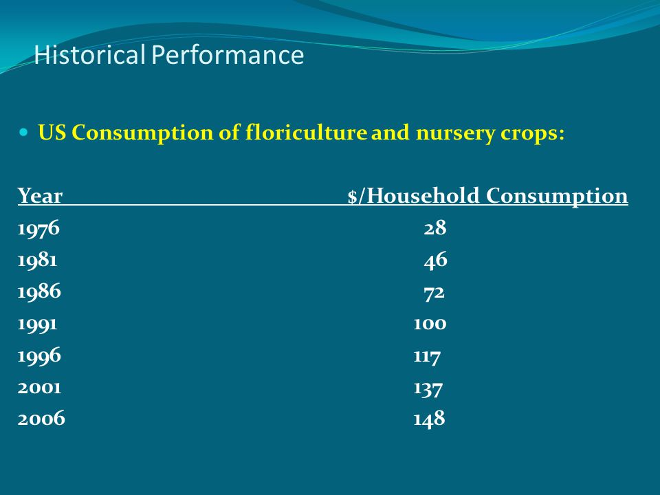 Historical Performance US Consumption of floriculture and nursery crops: Year$/Household Consumption 1976 28 1981 46 1986 72 1991100 1996117 2001137 2
