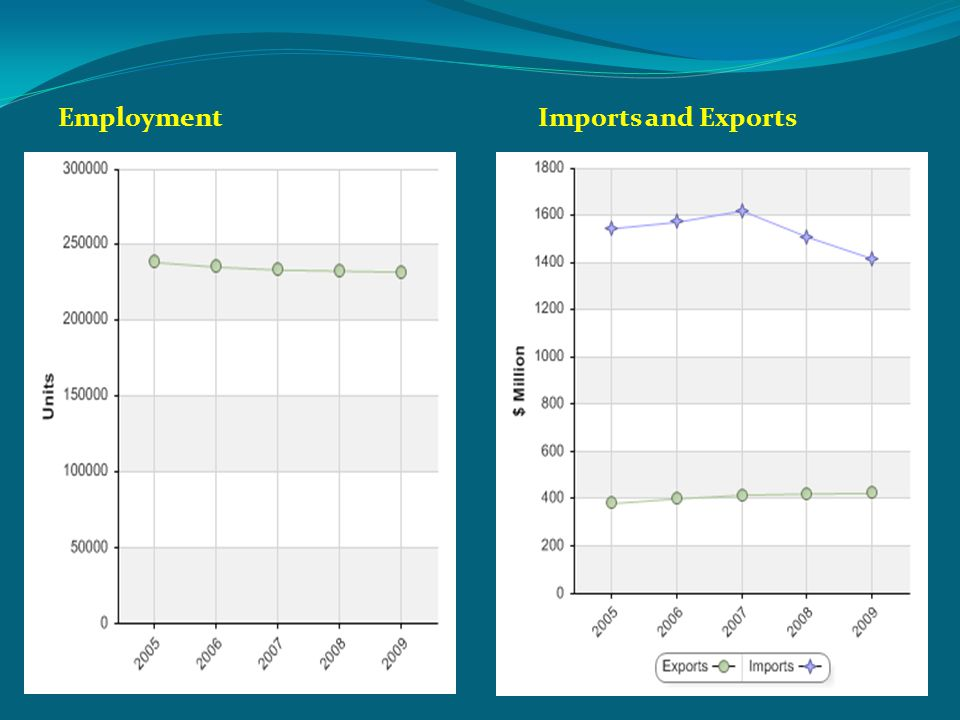 EmploymentImports and Exports