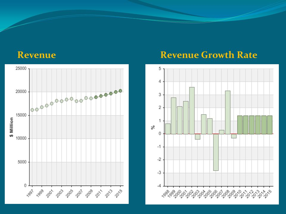 RevenueRevenue Growth Rate