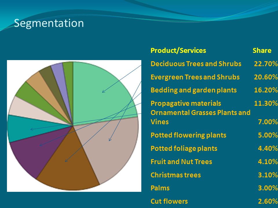 Segmentation Product/ServicesShare Deciduous Trees and Shrubs22.70% Evergreen Trees and Shrubs20.60% Bedding and garden plants16.20% Propagative mater