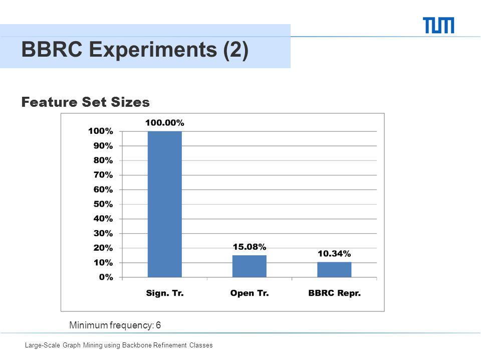 Large-Scale Graph Mining using Backbone Refinement Classes 0412 BBRC Experiments (2) Feature Set Sizes Sign. TreesOpen TreesBBRC Repr. SM27,0938,0622,