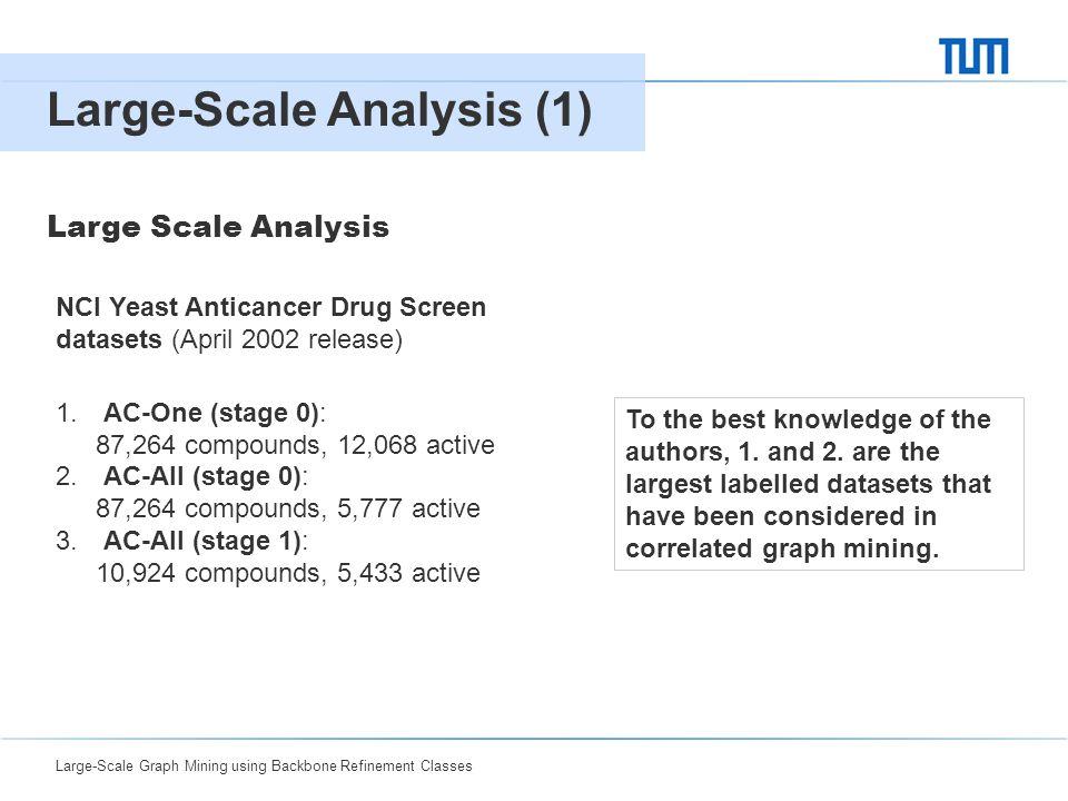 Large-Scale Graph Mining using Backbone Refinement Classes 0416 Large-Scale Analysis (1) Large Scale Analysis NCI Yeast Anticancer Drug Screen dataset