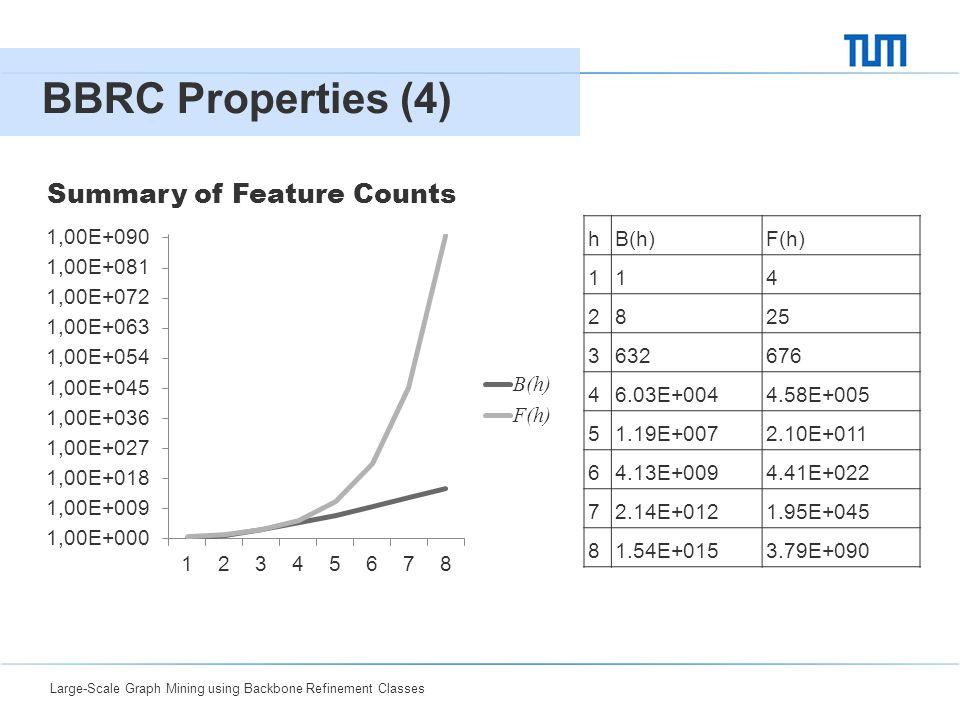 Large-Scale Graph Mining using Backbone Refinement Classes 04 BBRC Properties (4) 9 Summary of Feature Counts hB(h)F(h) 114 2825 3632676 46.03E+0044.58E+005 51.19E+0072.10E+011 64.13E+0094.41E+022 72.14E+0121.95E+045 81.54E+0153.79E+090
