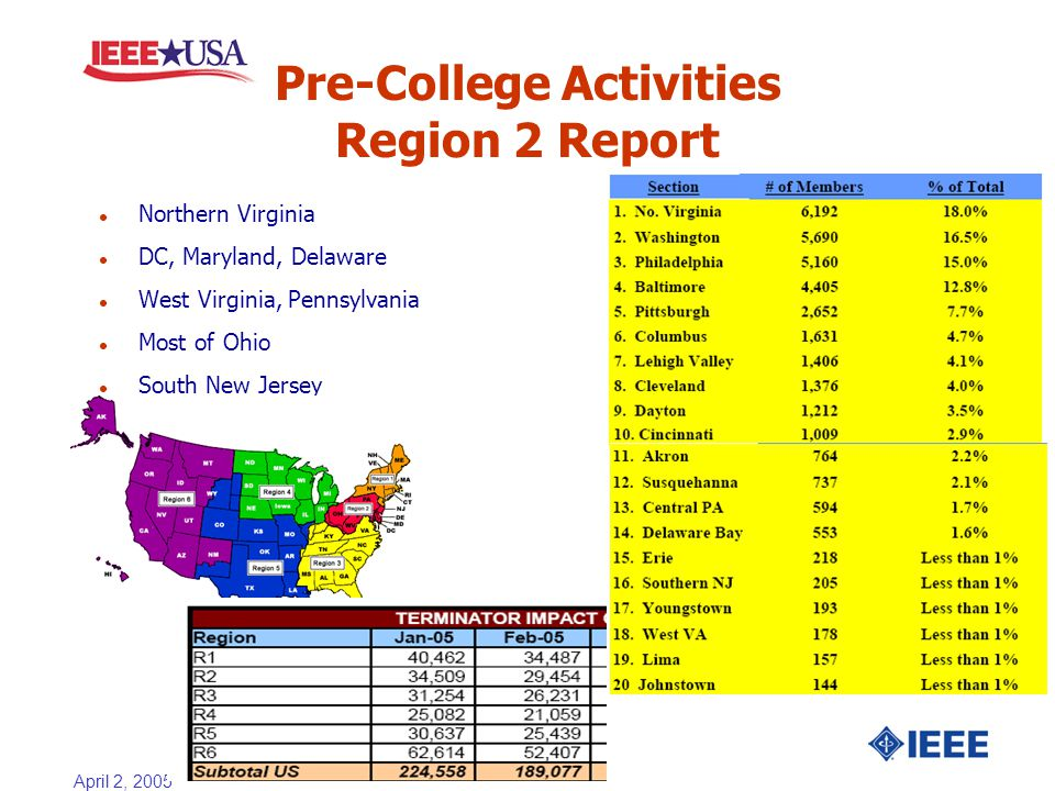 April 2, 2005 Pre-College Activities Region 2 Report l Northern Virginia l DC, Maryland, Delaware l West Virginia, Pennsylvania l Most of Ohio l South New Jersey