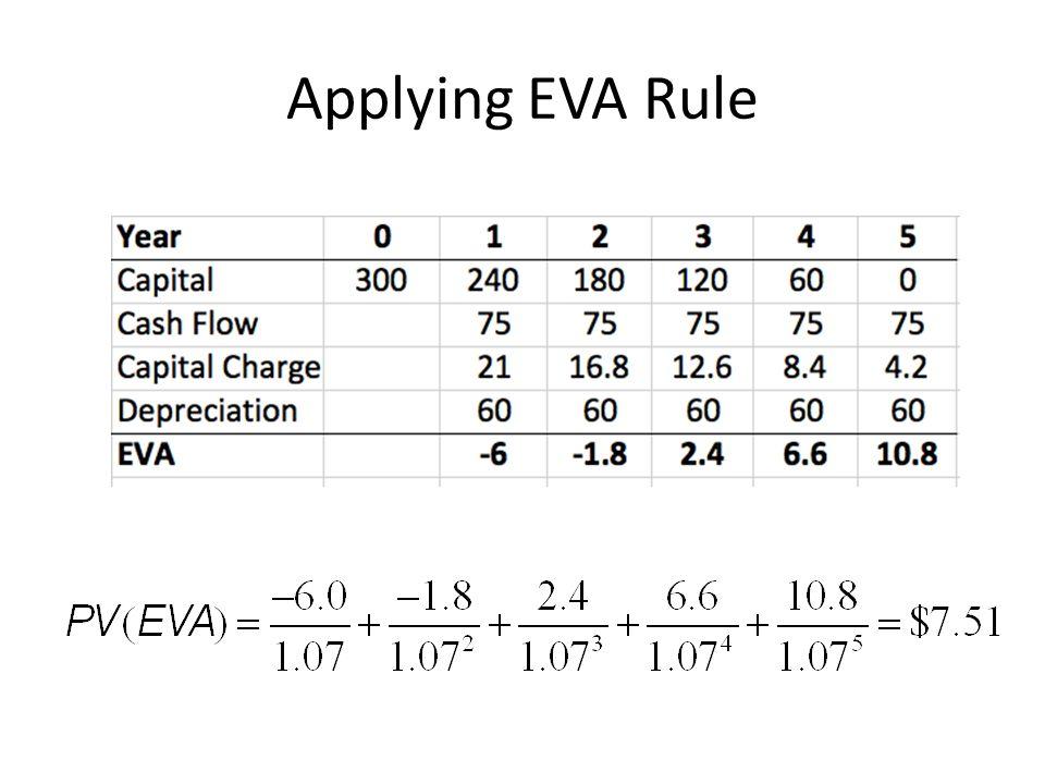 Applying EVA Rule
