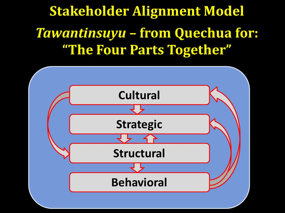 Stakeholder Alignment Model Tawantinsuyu – from Quechua for: The Four Parts Together Cultural Strategic Structural Behavioral