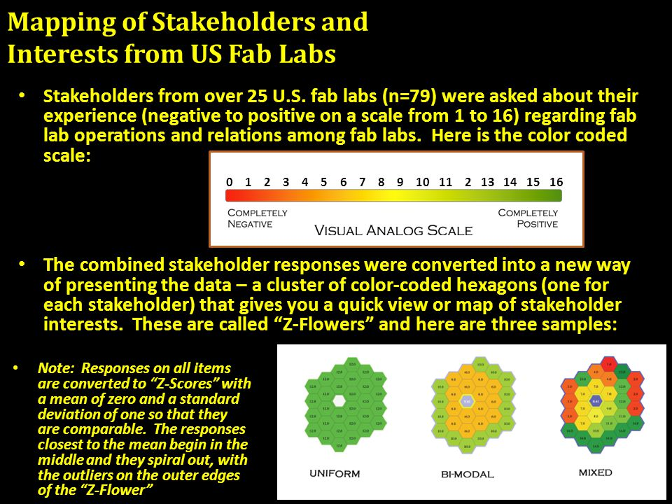 Mapping of Stakeholders and Interests from US Fab Labs Stakeholders from over 25 U.S.