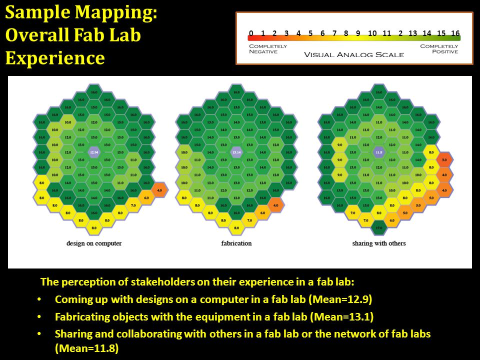 Sample Mapping: Overall Fab Lab Experience The perception of stakeholders on their experience in a fab lab: Coming up with designs on a computer in a fab lab (Mean=12.9) Fabricating objects with the equipment in a fab lab (Mean=13.1) Sharing and collaborating with others in a fab lab or the network of fab labs (Mean=11.8) 0 1 2 3 4 5 6 7 8 9 10 11 2 13 14 15 16