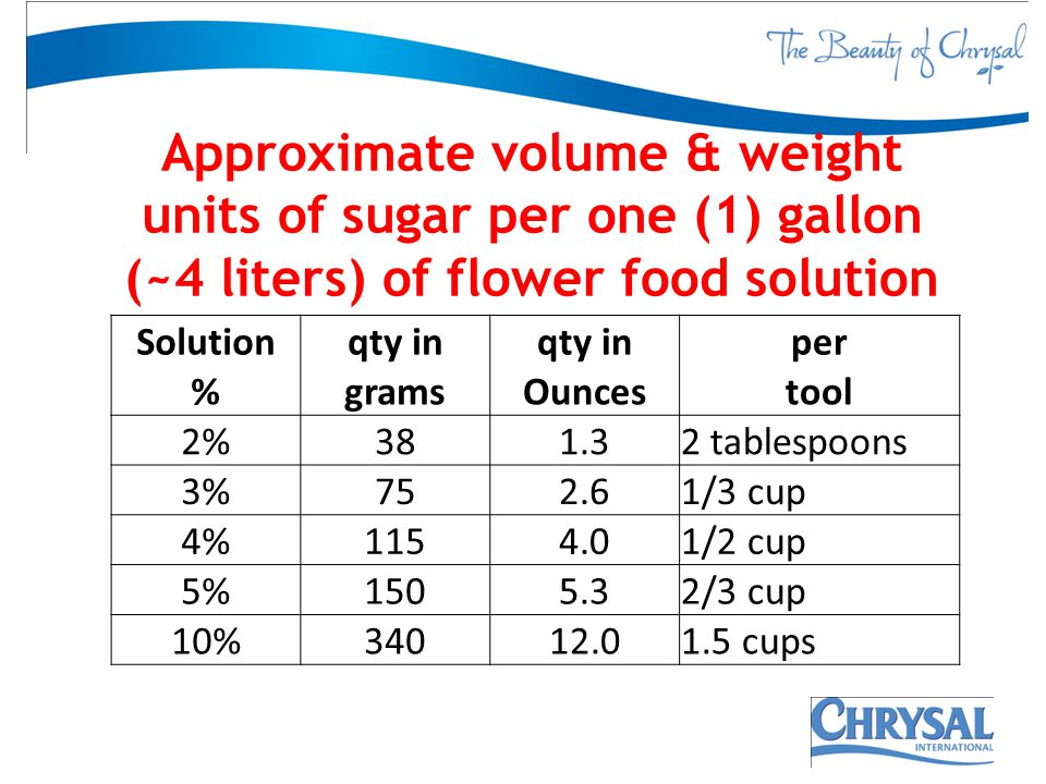 Approximate volume & weight units of sugar per one (1) gallon (~4 liters) of flower food solution Solutionqty in per %gramsOuncestool 2%381.32 tablesp