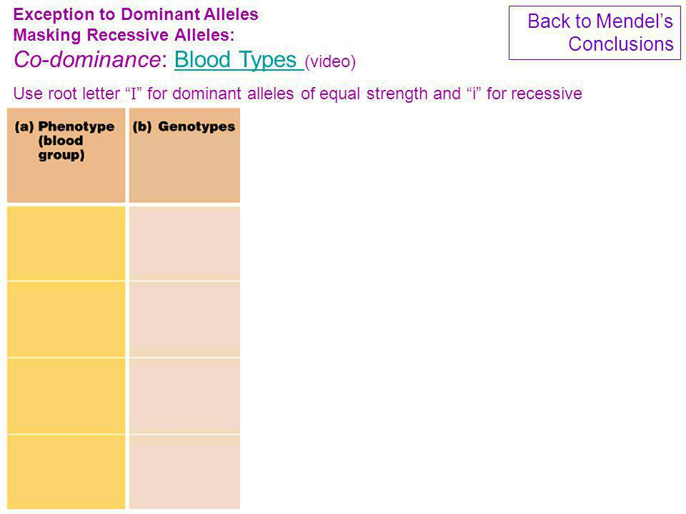 Exception to Dominant Alleles Masking Recessive Alleles: Co-dominance: Blood Types (video)Blood Types Use root letter I for dominant alleles of equal