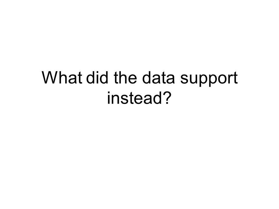 What did the data support instead?