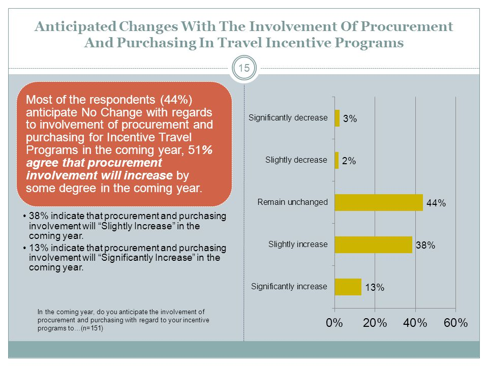 Anticipated Changes With The Involvement Of Procurement And Purchasing In Travel Incentive Programs Most of the respondents (44%) anticipate No Change with regards to involvement of procurement and purchasing for Incentive Travel Programs in the coming year, 51% agree that procurement involvement will increase by some degree in the coming year.