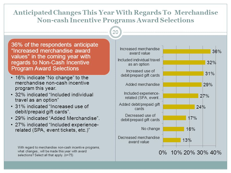 Anticipated Changes This Year With Regards To Merchandise Non-cash Incentive Programs Award Selections 36% of the respondents anticipate Increased merchandise award values in the coming year with regards to Non-Cash Incentive Program Award Selections 16% indicate No change to the merchandise non-cash incentive program this year.