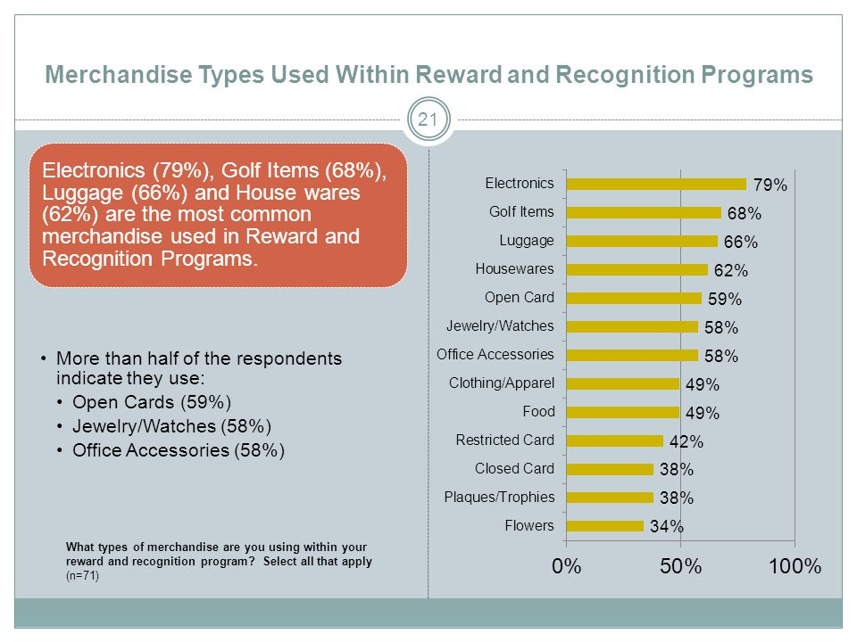 Merchandise Types Used Within Reward and Recognition Programs Electronics (79%), Golf Items (68%), Luggage (66%) and House wares (62%) are the most common merchandise used in Reward and Recognition Programs.
