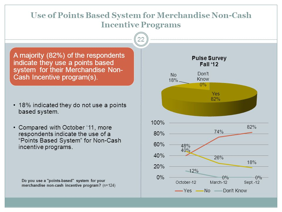 Use of Points Based System for Merchandise Non-Cash Incentive Programs A majority (82%) of the respondents indicate they use a points based system for their Merchandise Non- Cash Incentive program(s).