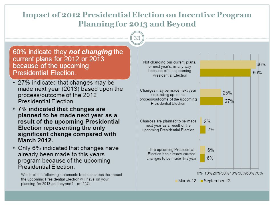 Impact of 2012 Presidential Election on Incentive Program Planning for 2013 and Beyond 60% indicate they not changing the current plans for 2012 or 2013 because of the upcoming Presidential Election.