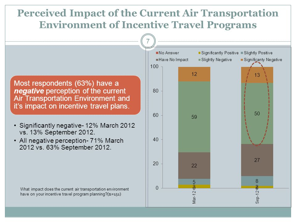 Perceived Impact of the Current Air Transportation Environment of Incentive Travel Programs 7 Most respondents (63%) have a negative perception of the current Air Transportation Environment and its impact on incentive travel plans.