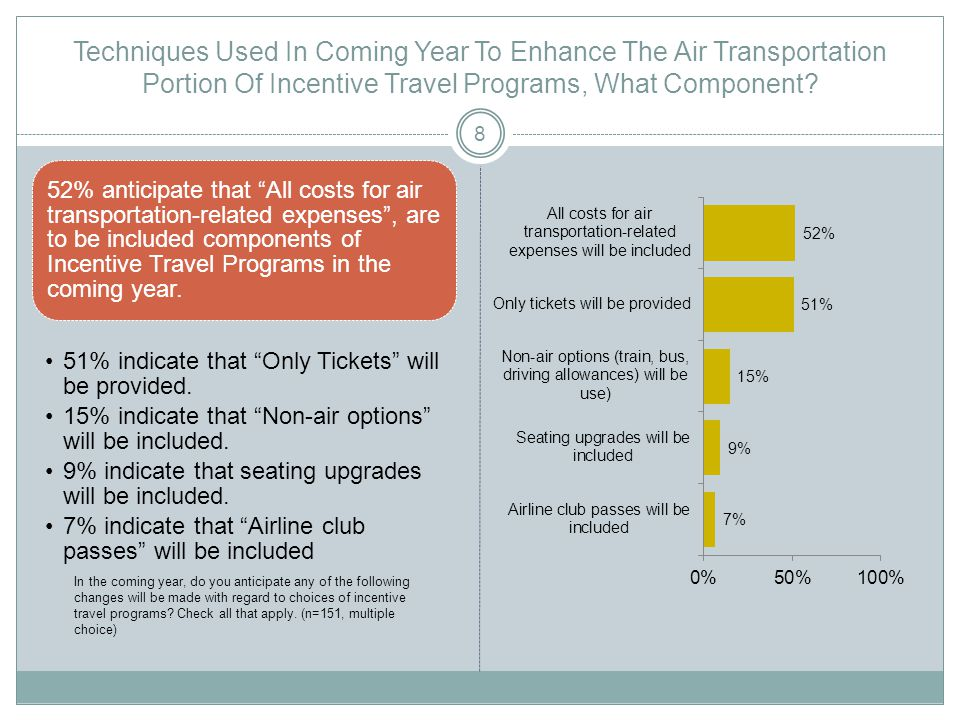 Techniques Used In Coming Year To Enhance The Air Transportation Portion Of Incentive Travel Programs, What Component.